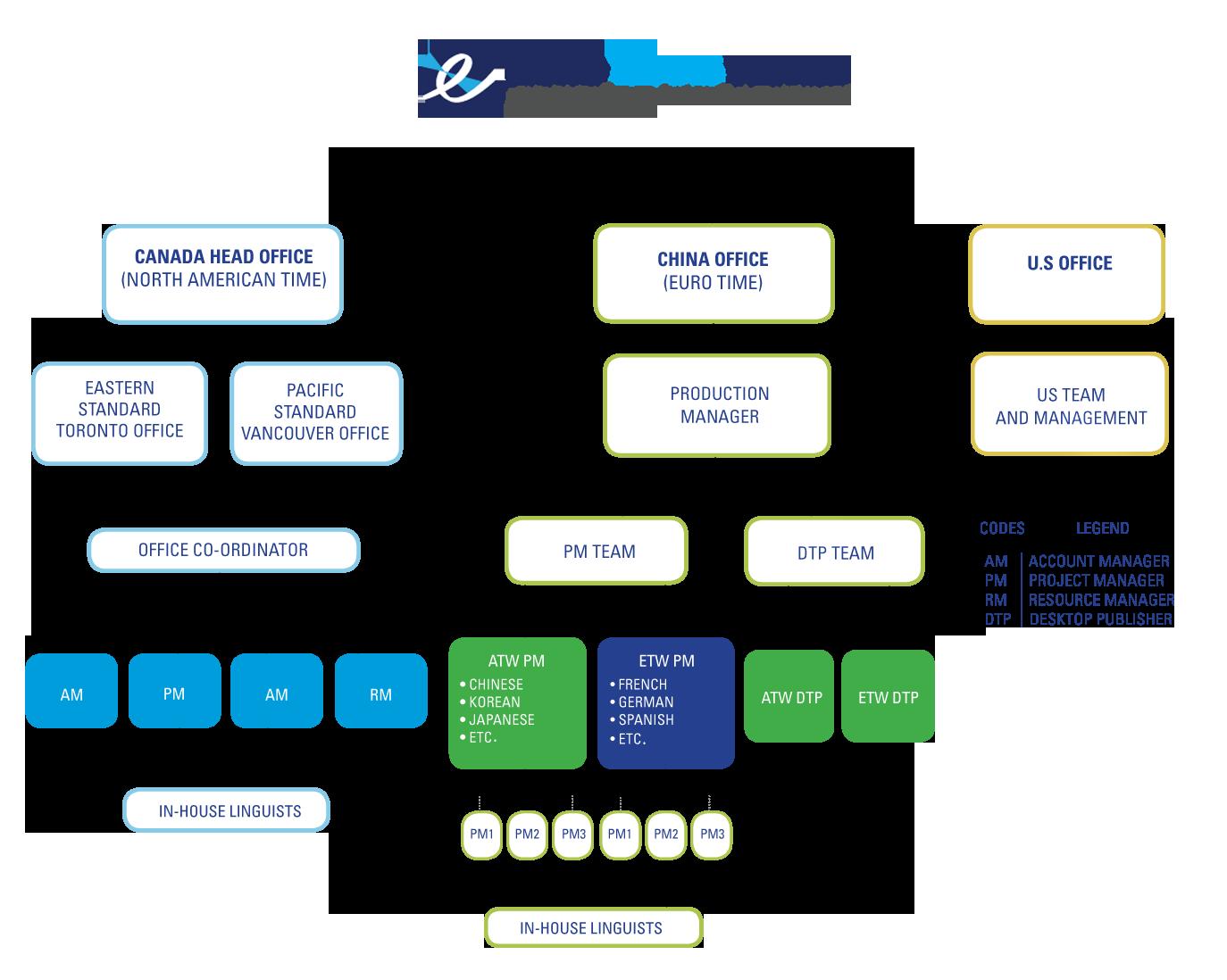 Erotrans_Chart copy