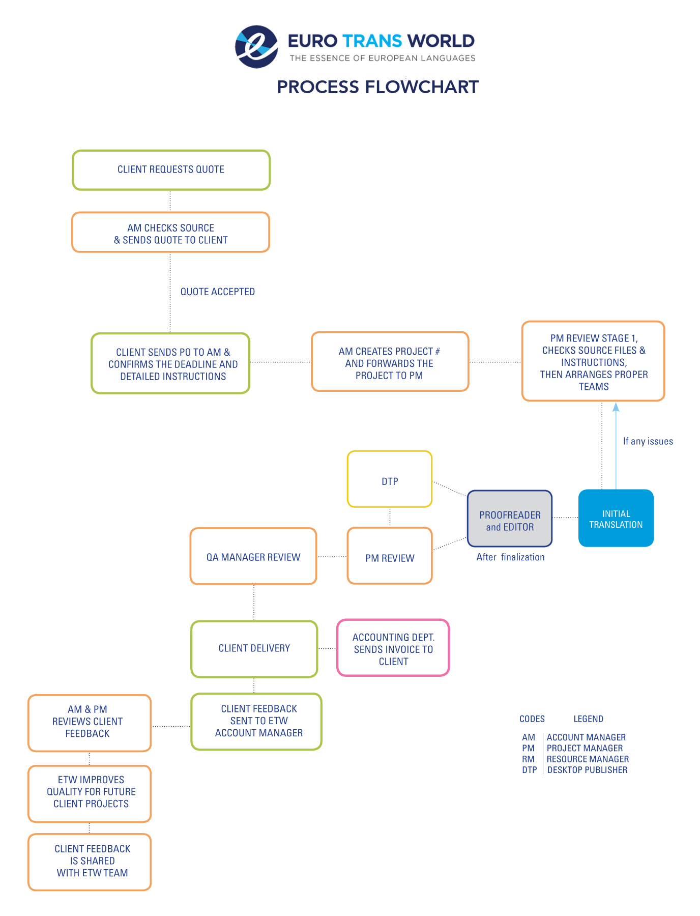 PROCESS FLOWCHART_updated to ETW